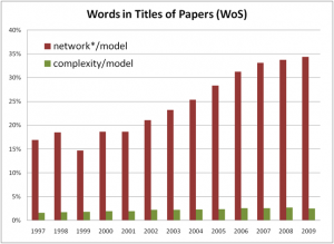 Plot of number of papers whose title contains words starting with Network