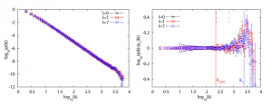 Fig 2, Evans and Saramäki, arXiv:cond-mat/0411390