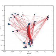 Networks, Geometry and Clustering